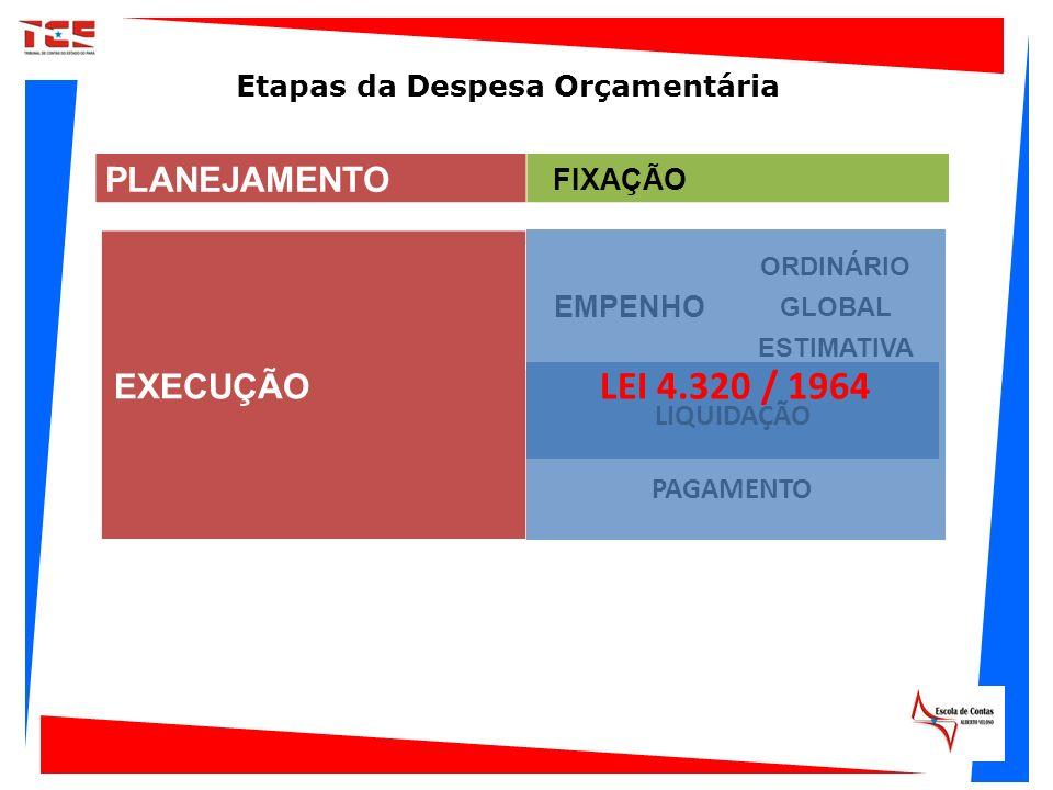 EXECUÇÃO EMPENHO ORDINÁRIO GLOBAL ESTIMATIVA LIQUIDAÇÃO PAGAMENTO Etapas da Despesa Orçamentária PLANEJAMENTO FIXAÇÃO LEI 4.320 / 1964