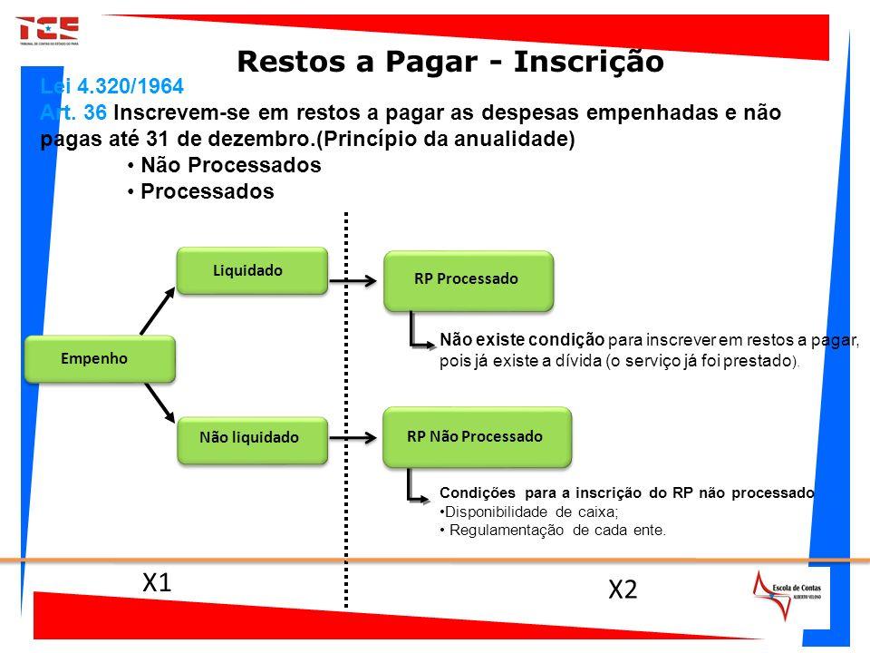 X1 X2 Empenho Não liquidado RP Processado Liquidado Condições para a inscrição do RP não processado Disponibilidade de caixa; Regulamentação de cada e
