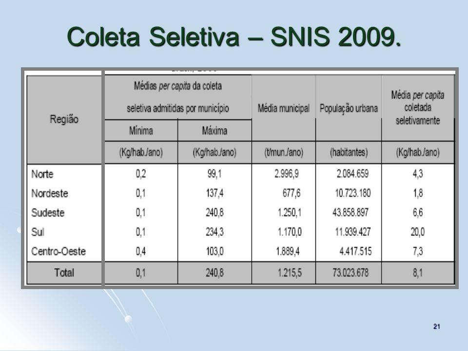 21 Coleta Seletiva – SNIS 2009.