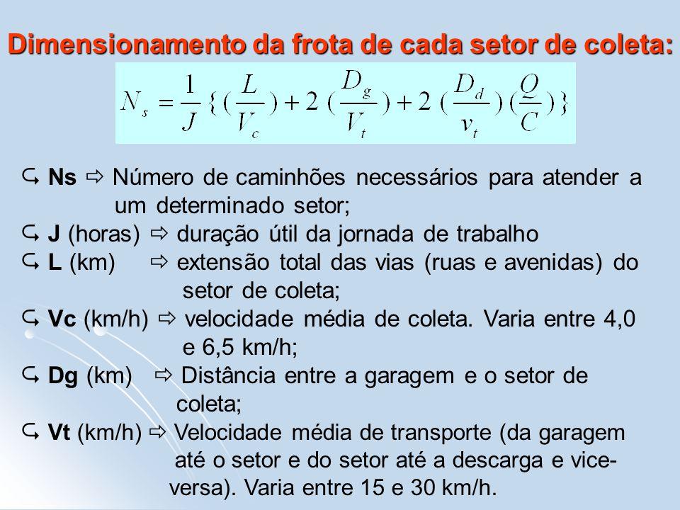Dimensionamento da frota de cada setor de coleta: Ns Número de caminhões necessários para atender a um determinado setor; J (horas) duração útil da jo