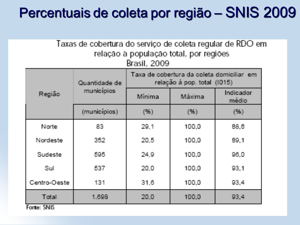 5 Percentuais de coleta por região – SNIS 2009
