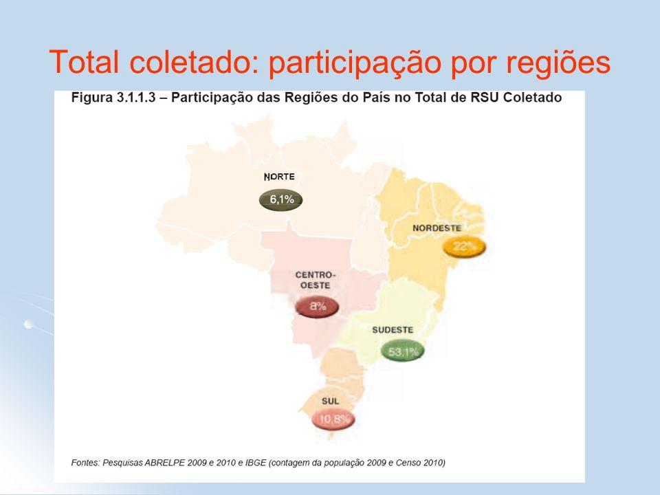 Total coletado: participação por regiões