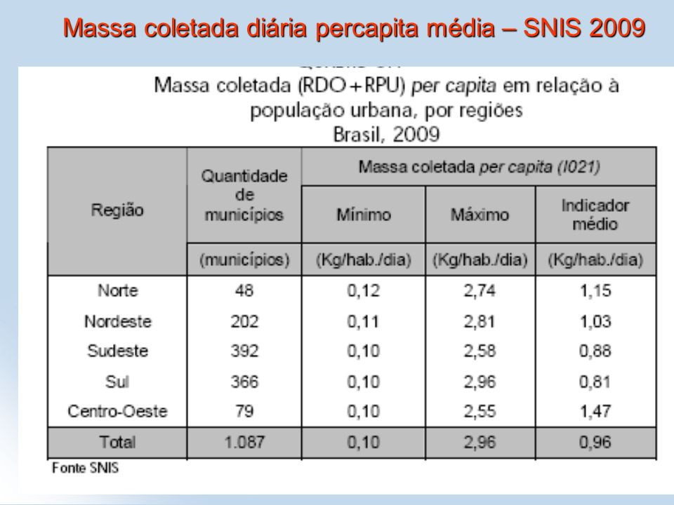 8 Massa coletada diária percapita média – SNIS 2009