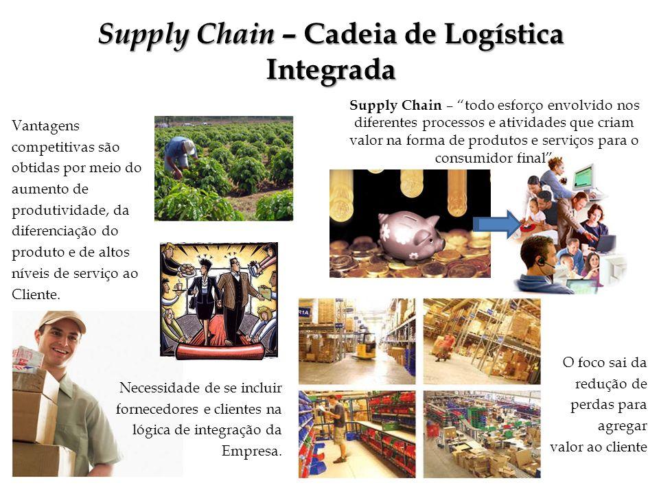 Supply Chain – Cadeia de Logística Integrada Vantagens competitivas são obtidas por meio do aumento de produtividade, da diferenciação do produto e de