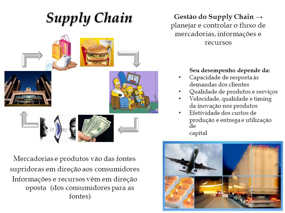 Mercadorias e produtos vão das fontes supridoras em direção aos consumidores Informações e recursos vêm em direção oposta (dos consumidores para as fo