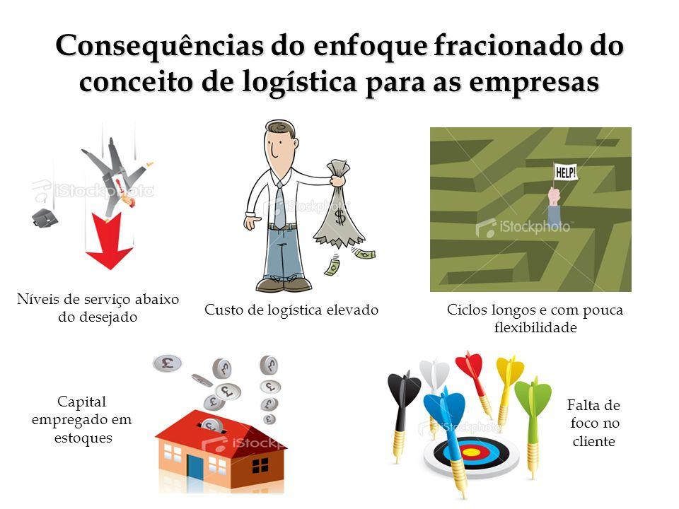 Consequências do enfoque fracionado do conceito de logística para as empresas Níveis de serviço abaixo do desejado Custo de logística elevadoCiclos lo