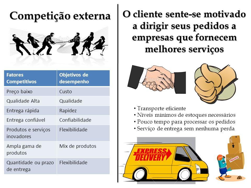 Competição externa Fatores Competitivos Objetivos de desempenho Preço baixoCusto Qualidade AltaQualidade Entrega rápidaRapidez Entrega confiávelConfia