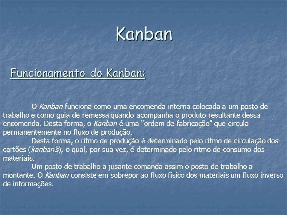 O Kanban funciona como uma encomenda interna colocada a um posto de trabalho e como guia de remessa quando acompanha o produto resultante dessa encome