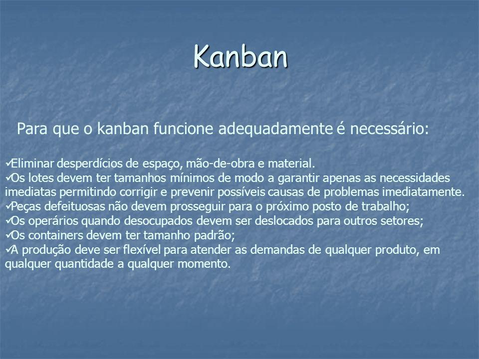 Kanban Eliminar desperdícios de espaço, mão-de-obra e material. Os lotes devem ter tamanhos mínimos de modo a garantir apenas as necessidades imediata