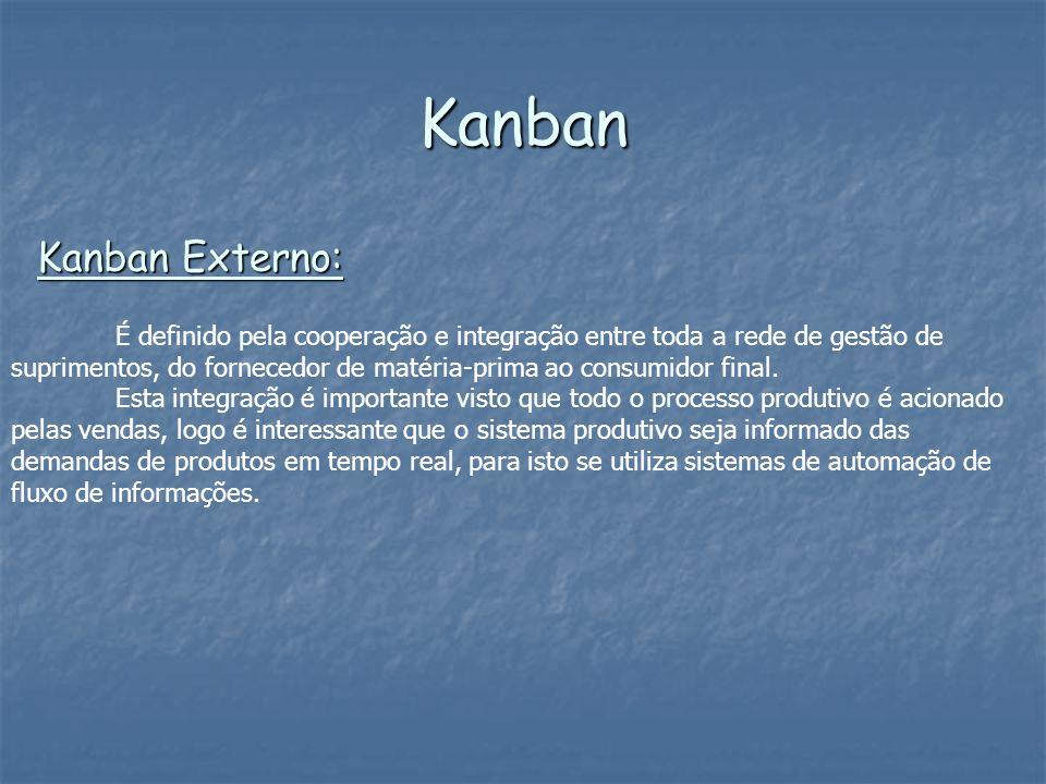 Kanban Kanban Externo: É definido pela cooperação e integração entre toda a rede de gestão de suprimentos, do fornecedor de matéria-prima ao consumido