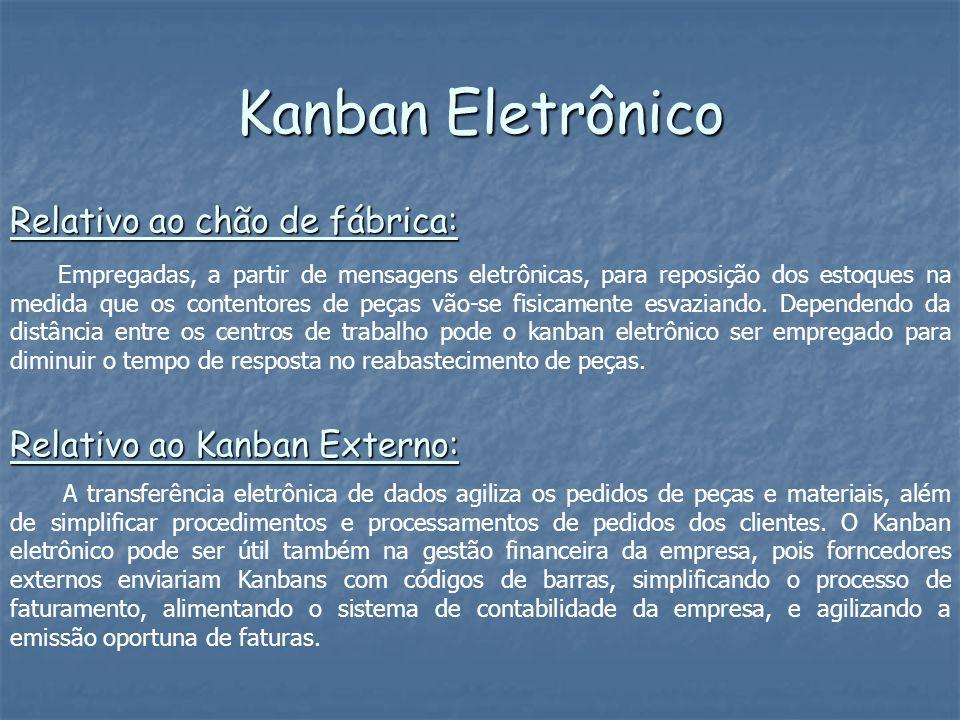Kanban Eletrônico Empregadas, a partir de mensagens eletrônicas, para reposição dos estoques na medida que os contentores de peças vão-se fisicamente