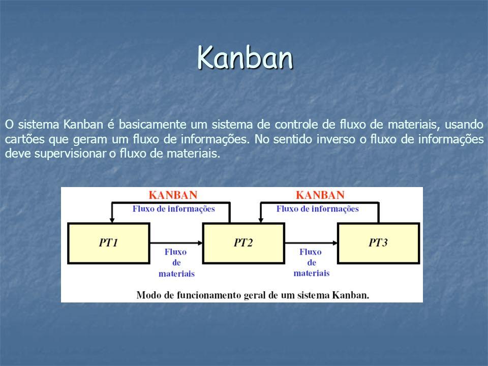 O sistema Kanban é basicamente um sistema de controle de fluxo de materiais, usando cartões que geram um fluxo de informações. No sentido inverso o fl