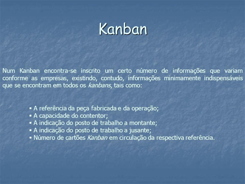 Num Kanban encontra-se inscrito um certo número de informações que variam conforme as empresas, existindo, contudo, informações minimamente indispensá