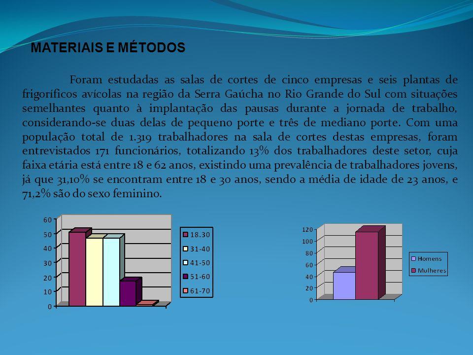 Foram estudadas as salas de cortes de cinco empresas e seis plantas de frigoríficos avícolas na região da Serra Gaúcha no Rio Grande do Sul com situaç