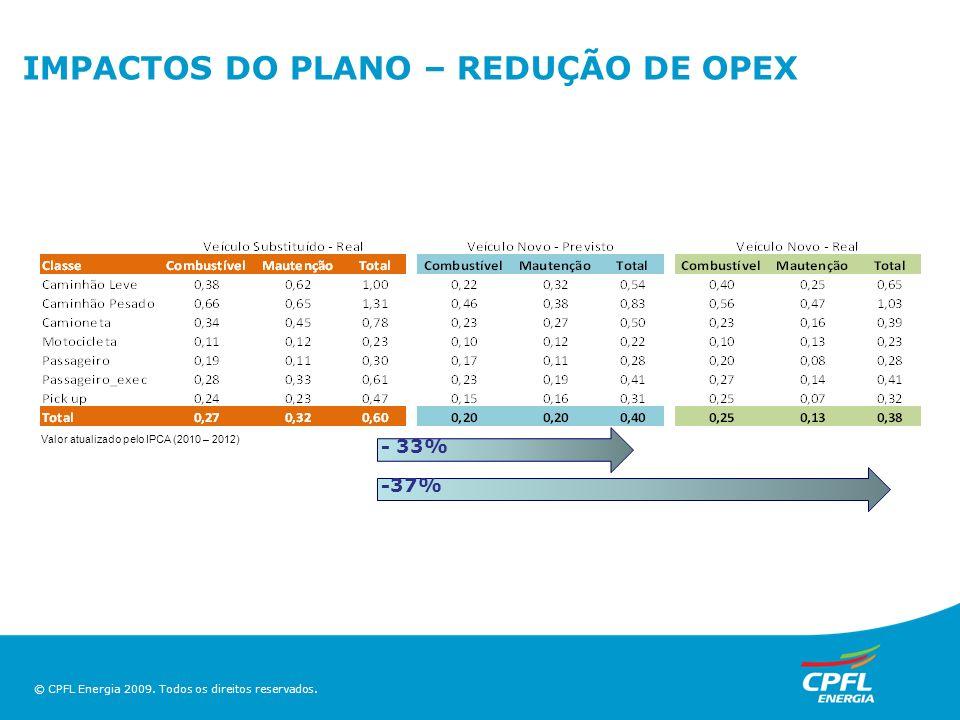 © CPFL Energia 2009. Todos os direitos reservados. IMPACTOS DO PLANO – REDUÇÃO DE OPEX -37% - 33% Valor atualizado pelo IPCA (2010 – 2012)