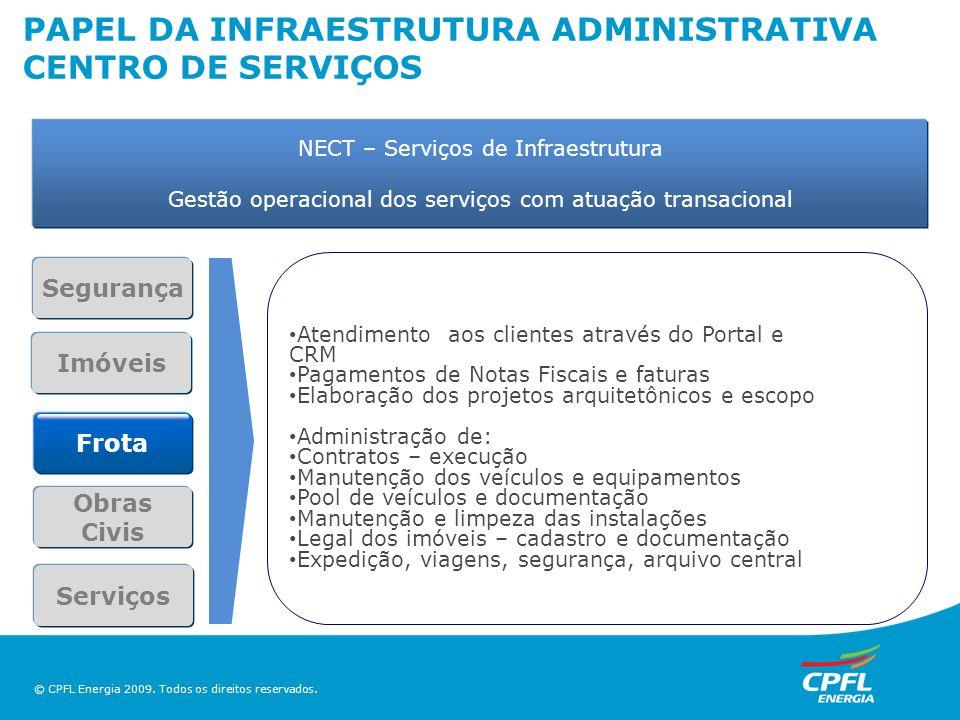 © CPFL Energia 2009. Todos os direitos reservados. NECT – Serviços de Infraestrutura Gestão operacional dos serviços com atuação transacional Seguranç