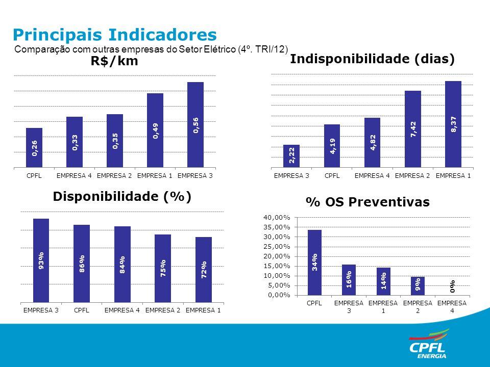Comparação com outras empresas do Setor Elétrico (4º. TRI/12) Principais Indicadores