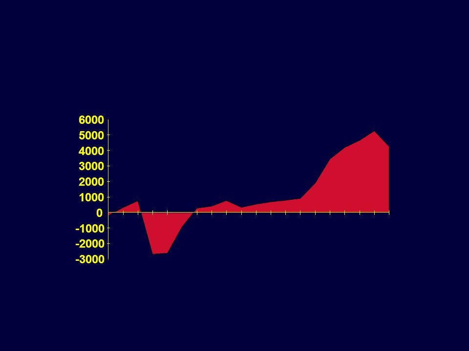 -3000 -2000 -1000 0 1000 2000 3000 4000 5000 6000