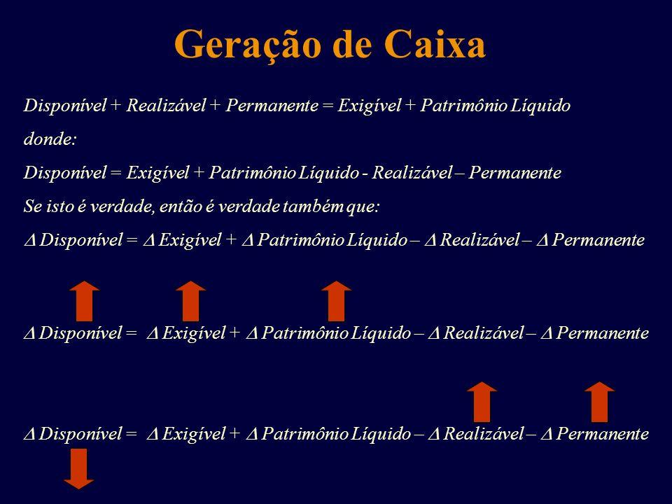 Geração de Caixa Disponível + Realizável + Permanente = Exigível + Patrimônio Líquido donde: Disponível = Exigível + Patrimônio Líquido - Realizável –