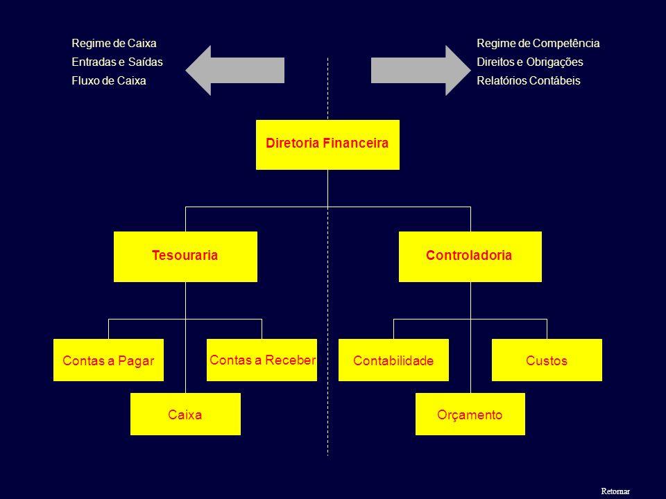 Diretoria Financeira Controladoria Orçamento Contabilidade Custos Tesouraria Caixa Contas a Pagar Contas a Receber Regime de Competência Direitos e Ob