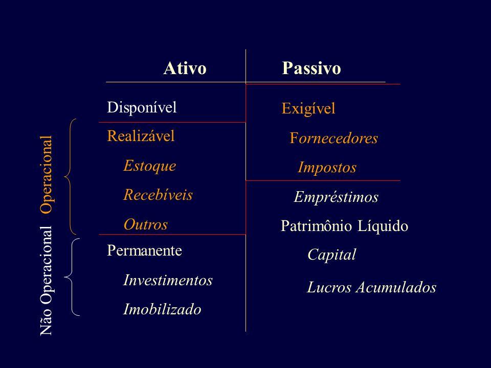 AtivoPassivo Disponível Realizável Estoque Recebíveis Outros Permanente Investimentos Imobilizado Exigível Fornecedores Impostos Empréstimos Patrimôni
