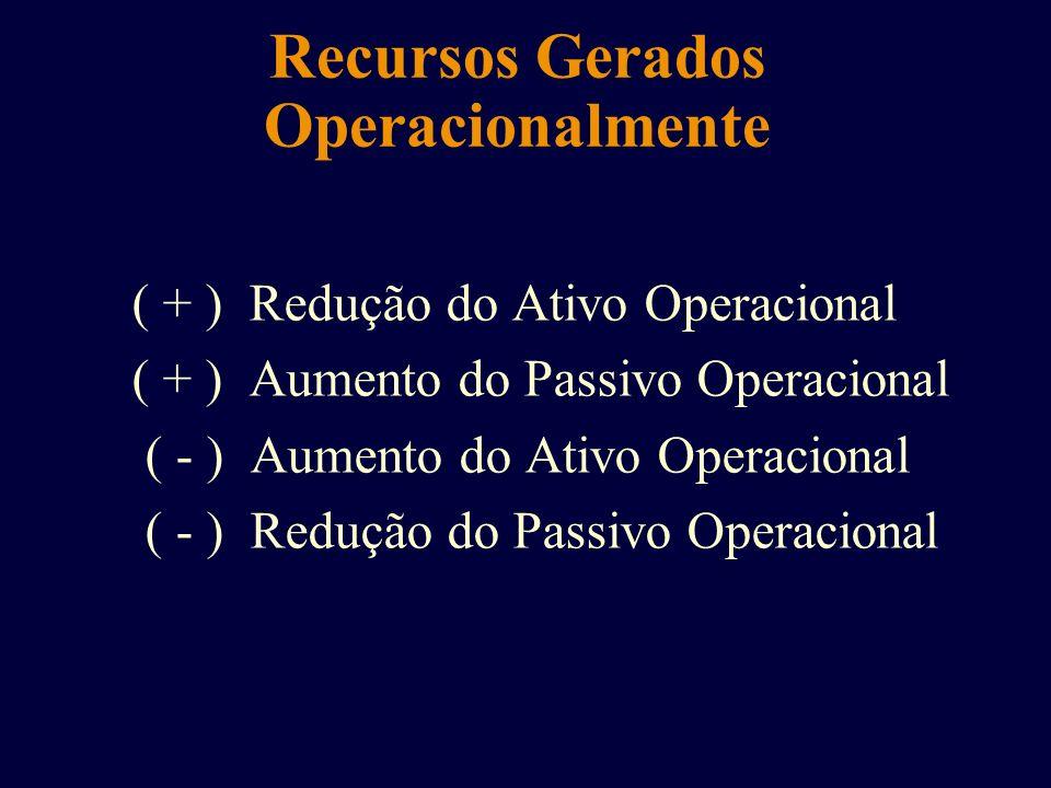 Recursos Gerados Operacionalmente ( + ) Redução do Ativo Operacional ( + ) Aumento do Passivo Operacional ( - ) Aumento do Ativo Operacional ( - ) Red