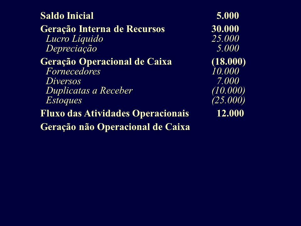 Saldo Inicial 5.000 Saldo Inicial 5.000 Geração Interna de Recursos30.000 Geração Interna de Recursos30.000 Lucro Líquido25.000 Depreciação 5.000 Gera