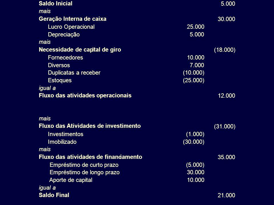 Saldo Inicial 5.000 mais Geração Interna de caixa 30.000 Lucro Operacional25.000 Depreciação 5.000 mais Necessidade de capital de giro (18.000) Fornec