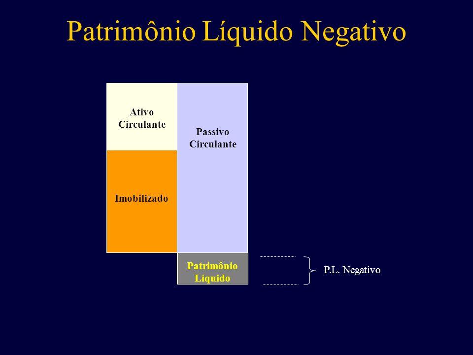 Ativo Circulante Passivo Circulante Patrimônio Líquido Imobilizado P.L. Negativo Patrimônio Líquido Negativo
