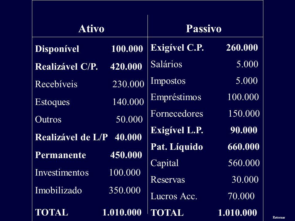 Disponível 100.000 Realizável C/P. 420.000 Recebíveis 230.000 Estoques 140.000 Outros 50.000 Realizável de L/P 40.000 Permanente 450.000 Investimentos