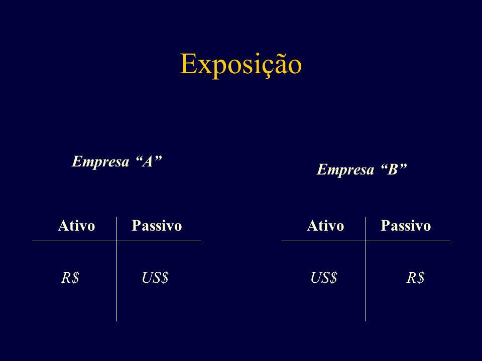 Empresa A AtivoPassivo AtivoPassivo Empresa B R$US$ R$ Exposição