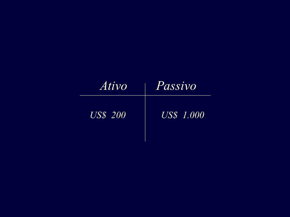 AtivoPassivo US$ 200US$ 1.000
