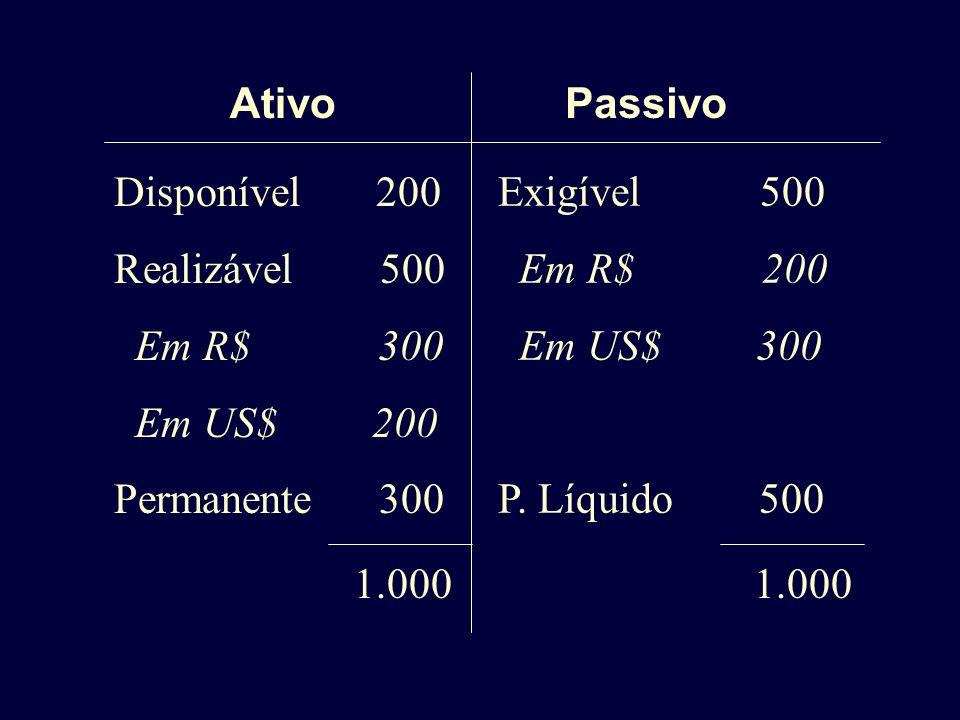 AtivoPassivo Disponível 200 Realizável 500 Em R$ 300 Em US$ 200 Permanente 300 Exigível 500 Em R$ 200 Em US$ 300 P. Líquido 500 1.000