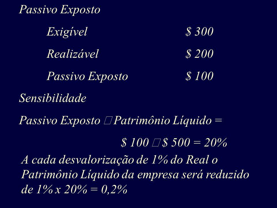 Passivo Exposto Exigível$ 300 Realizável$ 200 Passivo Exposto$ 100 Sensibilidade Passivo Exposto Patrimônio Líquido = $ 100 $ 500 = 20% A cada desvalo