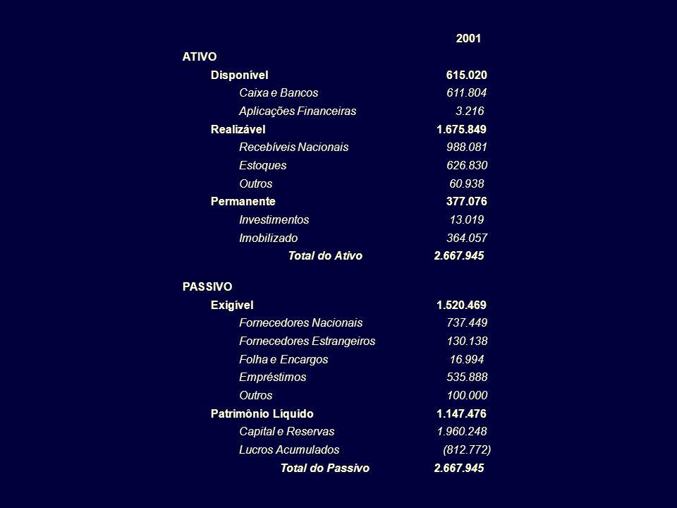 2001 ATIVO Disponível 615.020 Caixa e Bancos 611.804 Aplicações Financeiras 3.216 Realizável 1.675.849 Recebíveis Nacionais 988.081 Estoques 626.830 O