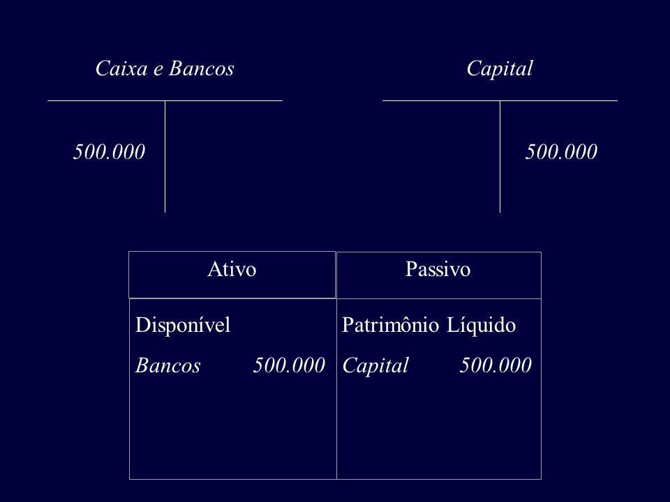 Caixa e Bancos 500.000 Capital 500.000 AtivoPassivo Disponível Bancos 500.000 Patrimônio Líquido Capital 500.000