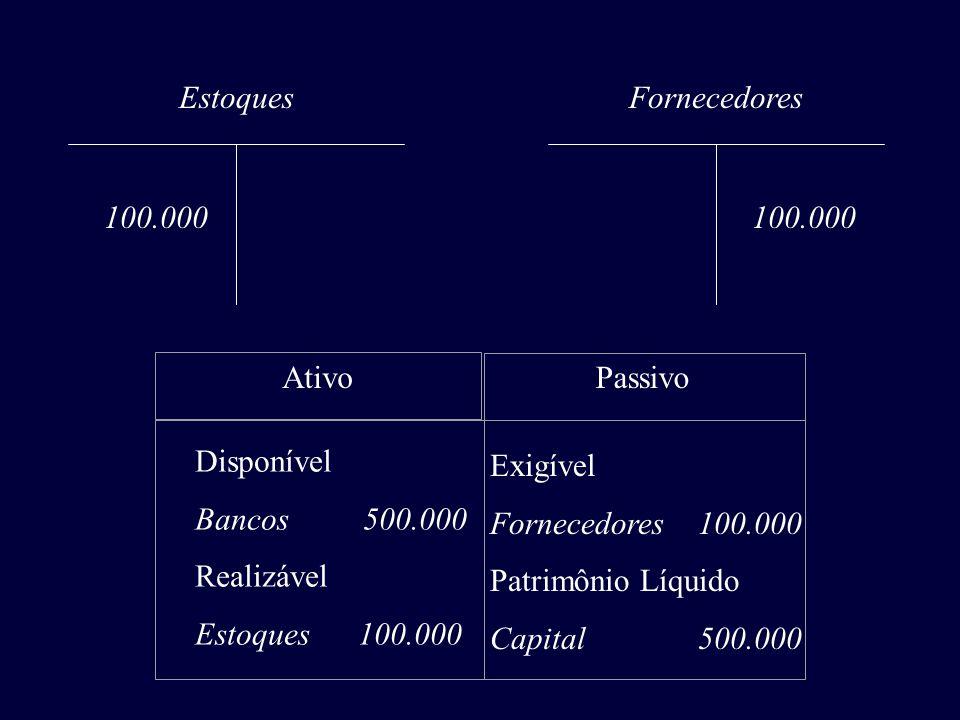 Estoques 100.000 Fornecedores 100.000 AtivoPassivo Disponível Bancos 500.000 Realizável Estoques 100.000 Exigível Fornecedores 100.000 Patrimônio Líqu