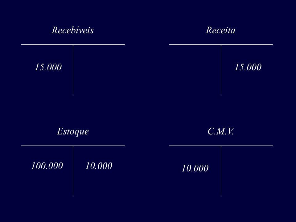Recebíveis 15.000 Receita 15.000 Estoque 10.000 C.M.V. 10.000 100.000