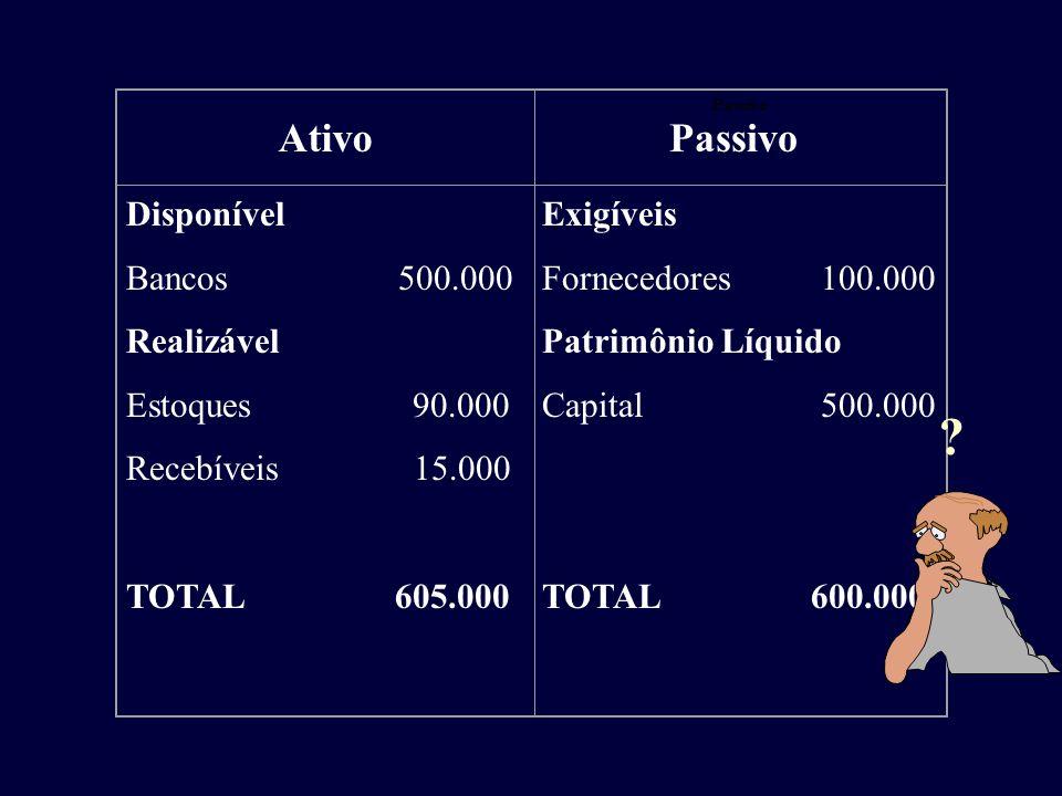 Ativo Passivo Disponível Bancos 500.000 Realizável Estoques 90.000 Recebíveis 15.000 TOTAL 605.000 Exigíveis Fornecedores 100.000 Patrimônio Líquido C