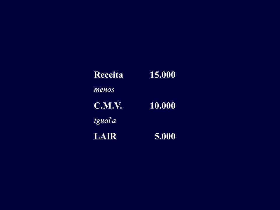 Receita15.000 menos C.M.V.10.000 igual a LAIR 5.000