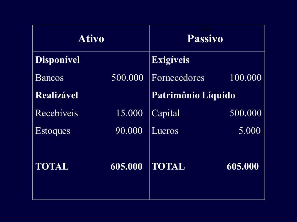 Ativo Passivo Disponível Bancos 500.000 Realizável Recebíveis 15.000 Estoques 90.000 TOTAL 605.000 Exigíveis Fornecedores 100.000 Patrimônio Líquido C