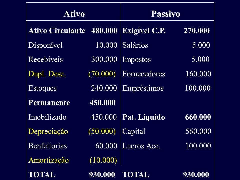 Ativo Circulante 480.000 Disponível 10.000 Recebíveis 300.000 Dupl. Desc. (70.000) Estoques 240.000 Permanente 450.000 Imobilizado 450.000 Depreciação