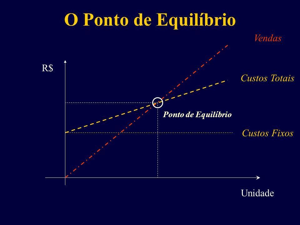Unidade R$ Custos Fixos Custos Totais Vendas Ponto de Equilíbrio