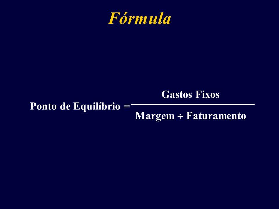 Fórmula Ponto de Equilíbrio = Gastos Fixos Margem Faturamento