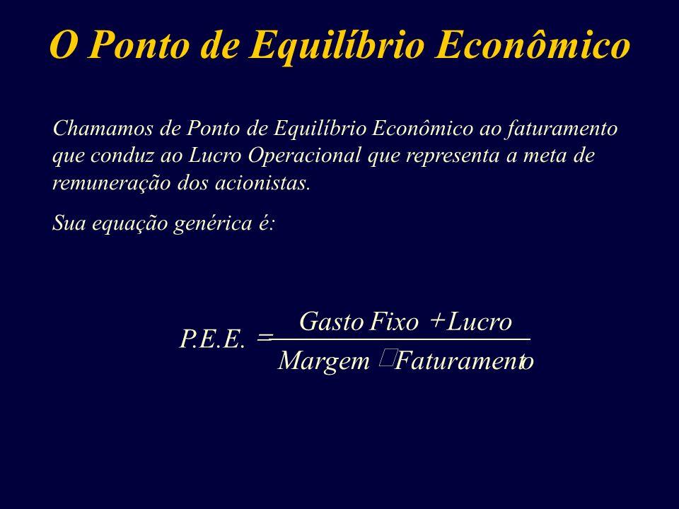 Chamamos de Ponto de Equilíbrio Econômico ao faturamento que conduz ao Lucro Operacional que representa a meta de remuneração dos acionistas. Sua equa