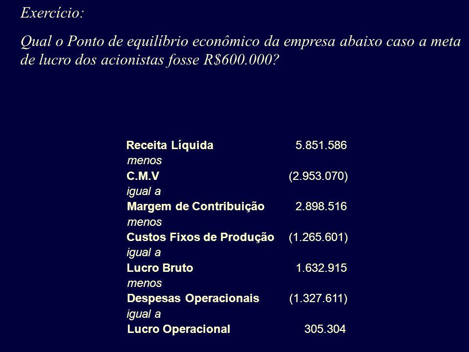 Exercício: Qual o Ponto de equilíbrio econômico da empresa abaixo caso a meta de lucro dos acionistas fosse R$600.000? Receita Líquida 5.851.586 menos