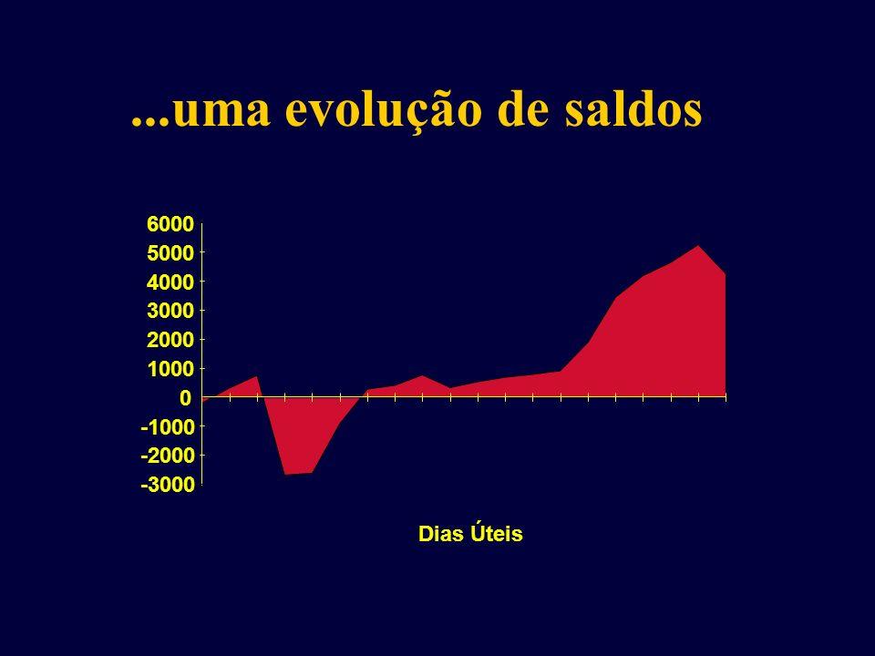 ...uma evolução de saldos Dias Úteis -3000 -2000 -1000 0 1000 2000 3000 4000 5000 6000