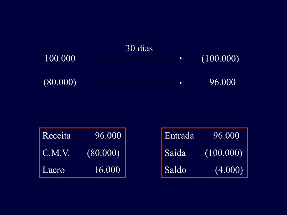 100.000 (100.000) 30 dias (80.000)96.000 Receita 96.000 C.M.V. (80.000) Lucro 16.000 Entrada 96.000 Saída (100.000) Saldo (4.000)