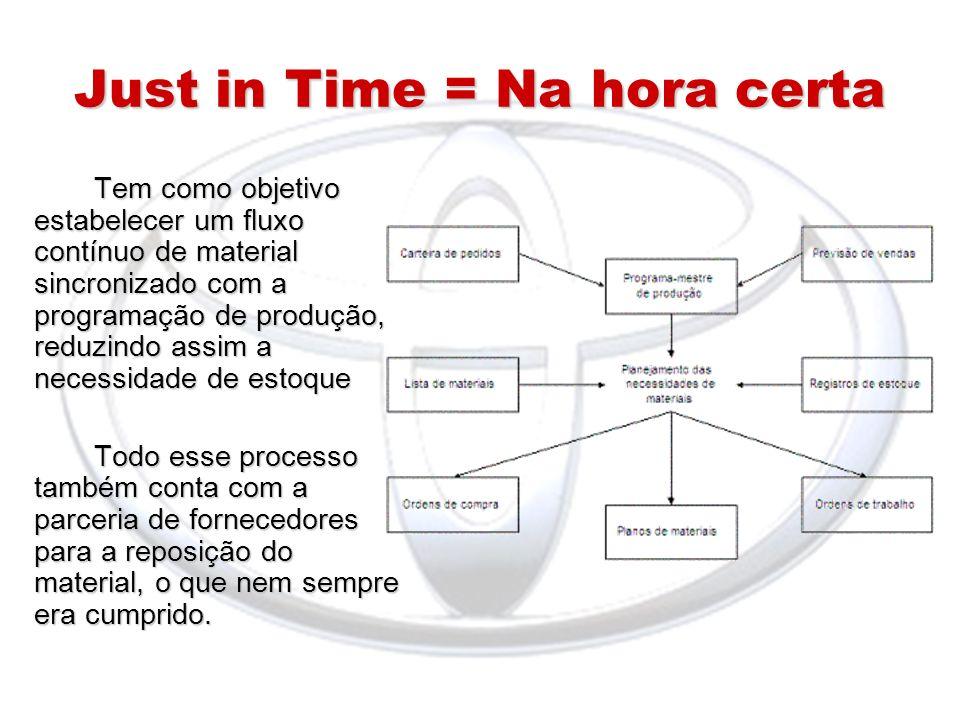 Just in Time = Na hora certa Tem como objetivo estabelecer um fluxo contínuo de material sincronizado com a programação de produção, reduzindo assim a