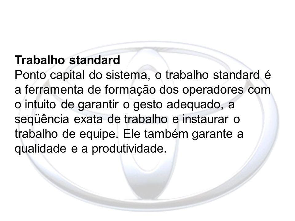 Trabalho standard Ponto capital do sistema, o trabalho standard é a ferramenta de formação dos operadores com o intuito de garantir o gesto adequado,